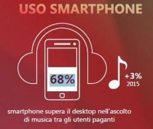 uso-smartphone-x-musica