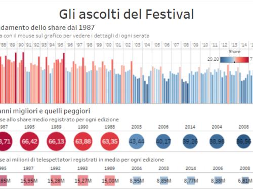 Vincitori, presentatori e canzoni: la storia di Sanremo in cifre